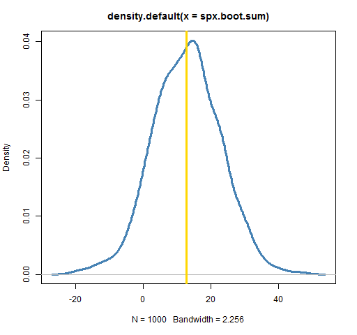 The Statistical Bootstrap and Other Resampling Methods